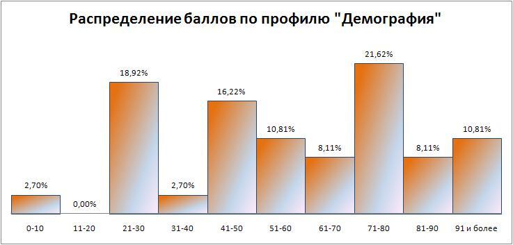 Олимпиада - путь в магистратуру! %D0%94%D0%B5%D0%BC%D0%BE%D0%B3%D1%80%D0%B0%D1%84%D0%B8%D1%8F