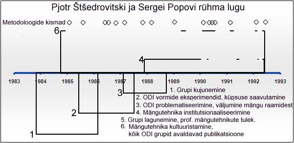 Väga hea sissevaade GP järgsesse vene metodoloogiasse Popov_timeline
