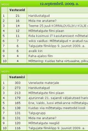Meie foorumi statistikast Stat_09_12