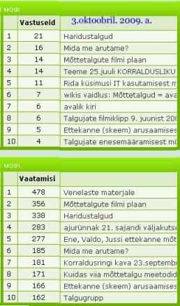 Meie foorumi statistikast Stat_10_3