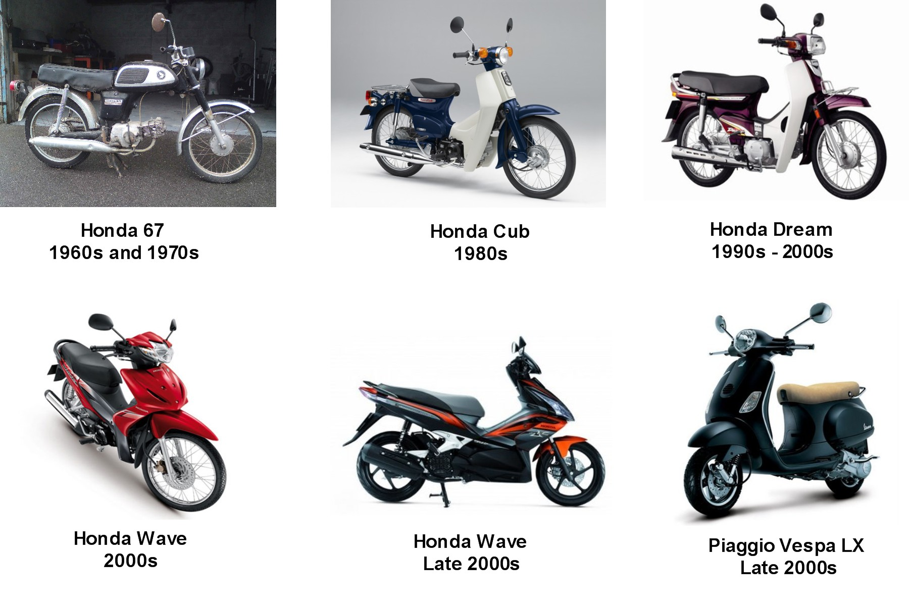 A Brief History of the Motorbike in Vietnam Bike-evolution