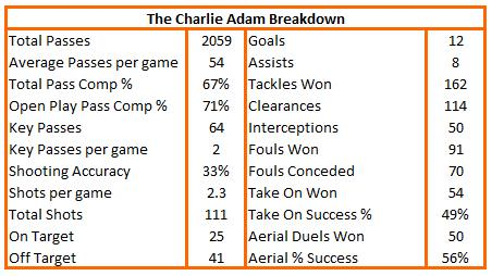 LFC Stats - Official Charlie-adam-breakdown-landscape-v2
