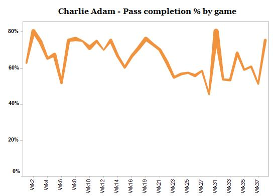 LFC Stats - Official Charlie-adam-pass-completion-by-game