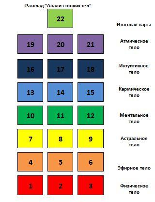Анализ тонких тел с помощью Таро  4559979