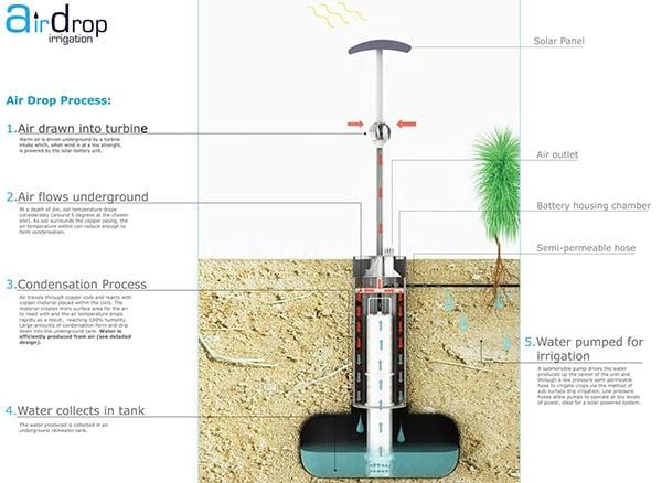 Hablemos de los transgénicos Airdrop-irrigation-system-by-edward-linnacre-4