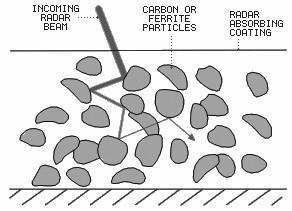 Les différents types d'avions dans le monde Faisceau-radar-RAM-magnetique