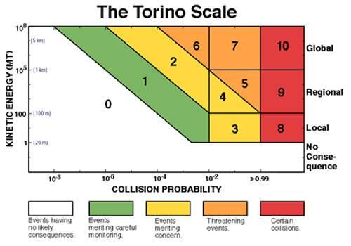 Torino – Rio. Non ce n'est pas un baladeur. Plutôt une question d'échelle ! Echelle_Torino