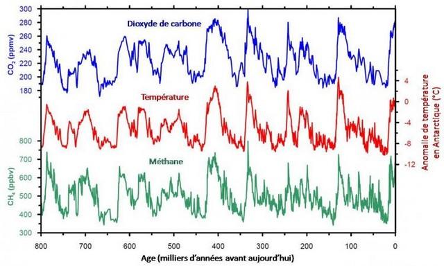 Réchauffement climatique - Page 2 Gaz-effet-serre-evolution