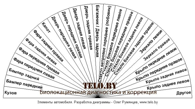 Таблицы для работы с маятником Biolokatsiya_diagramma_diagnostike_avtomobila