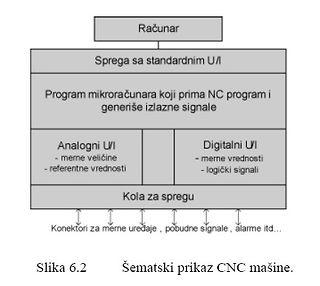 CNC,Strugovi,Makaze,Roboti,Crteži Ojk3C167