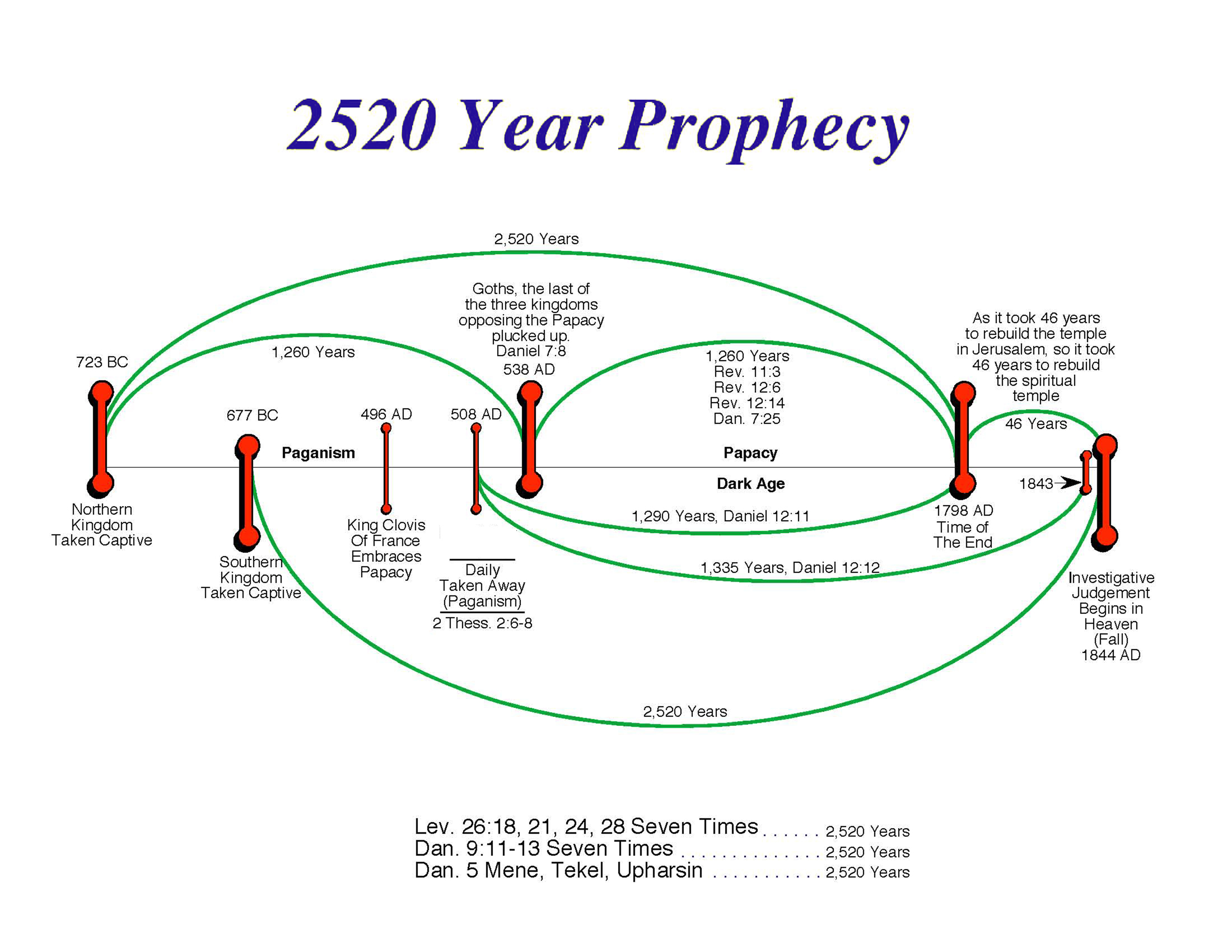 The United States of the Solar System: A.D. 2133 (Book One) - Page 4 2520YearProphecy