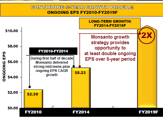 8 Reasons Monsanto is Far From Finished Mmonfy15q1plan10years