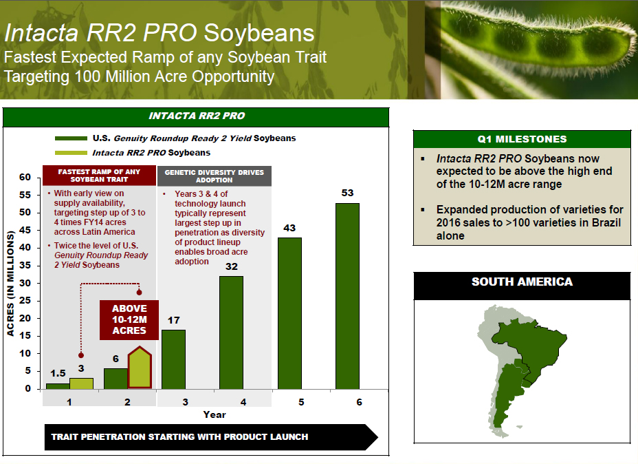 8 Reasons Monsanto is Far From Finished Monfy15q1soybeans