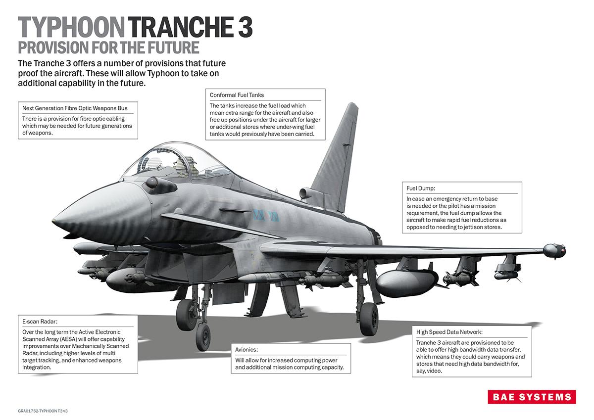 Eurofighter Typhoon  ( caza polivalente, bimotorde gran maniobrabilidad  Consorcio ) Typhoon-Infographic_low