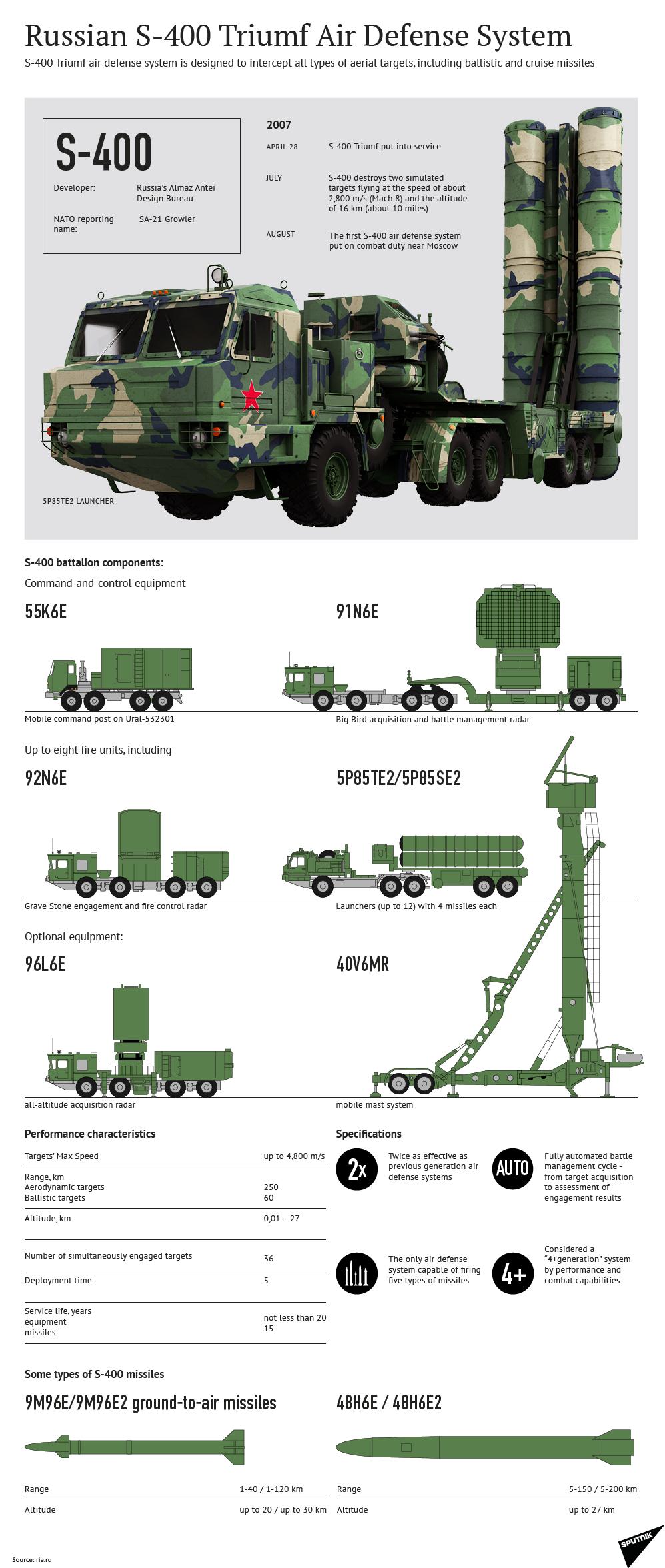 Sistema antiaéreo ruso Almaz-Antey S-400 Triumf S-400-infographic
