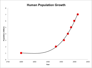 Evidence that the earth is Young  - Page 2 Human_population_growth_from_1800_to_2000-300x223