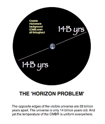 The starlight problem - The starlight distance - a problem for a young universe interpretation ?  Horizon-problem