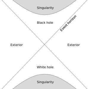 The starlight problem - The starlight distance - a problem for a young universe interpretation ?  White-Hole-300x300