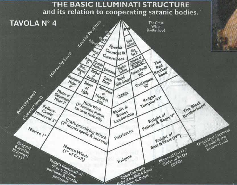 La Solution - Page 12 Illuminati_pyramid_structure