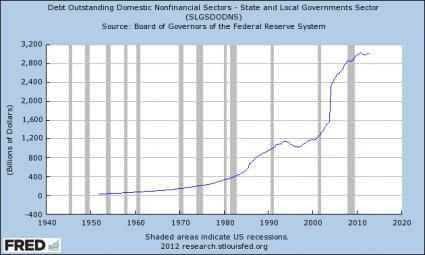 Olivier Delamarche - 12 Fevrier 2013 State-And-Local-Government-Debt-425x255