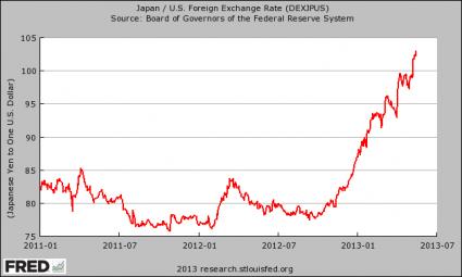 O SISTEMA FINANCEIRO DESMORONA? - Página 8 Japanese-Yen-425x255