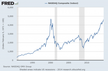 Most People Don't Believe It, But We Are Right On Schedule For The Next Financial Crash NASDAQ-Chart-425x282