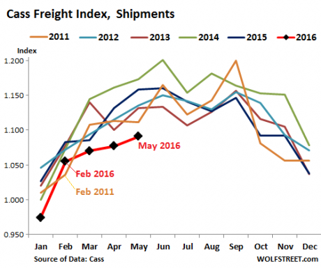 The Amount Of Stuff Being Bought, Sold And Shipped Around The U.S. Hits The Lowest Level In 6 Years Cass-Freight-Index-Wolfstreet-460x385