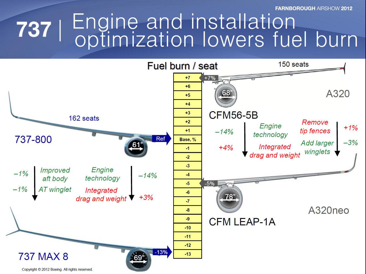 Irkut MC-21 - Page 6 737max_vs_a320neo