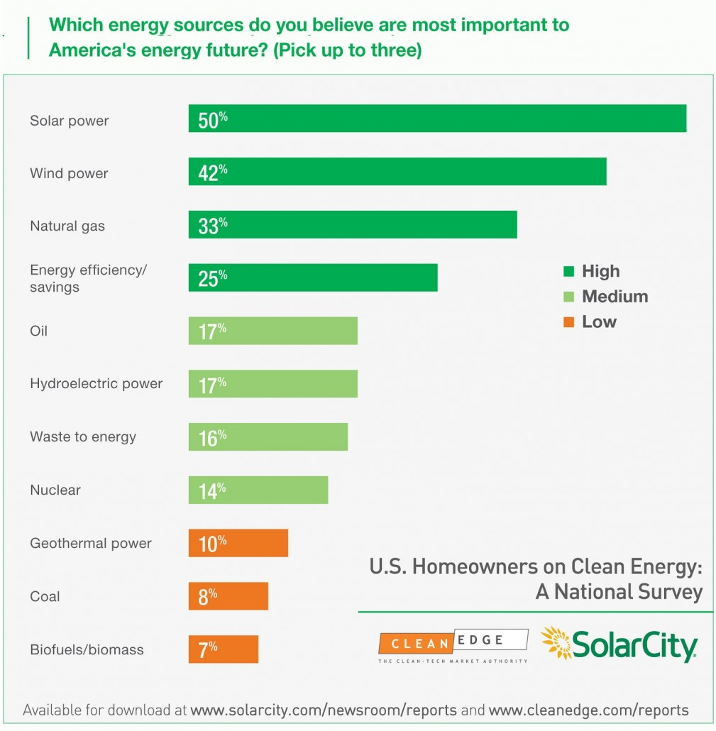 This Is How The United States Can Be Powered By 100% Renewable Energy By 2050 Renewable-energy-1
