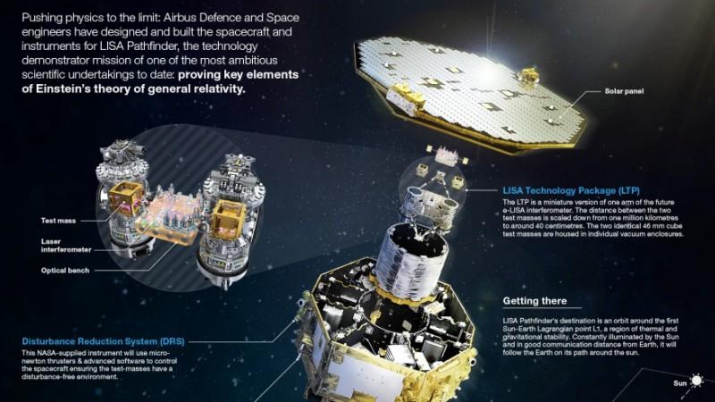 "notizie ""astronomiche"" - Pagina 6 LISA-Pathfinder-800px"