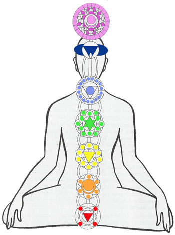 What Are Chakras ChakraDiagram