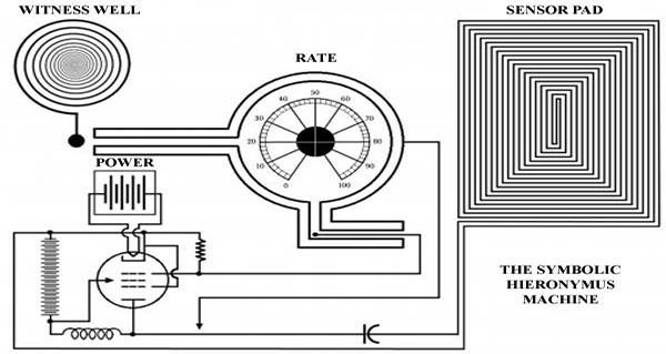 Radionics – At the Crossroads of Science & Magic Hieronymus-Machine-