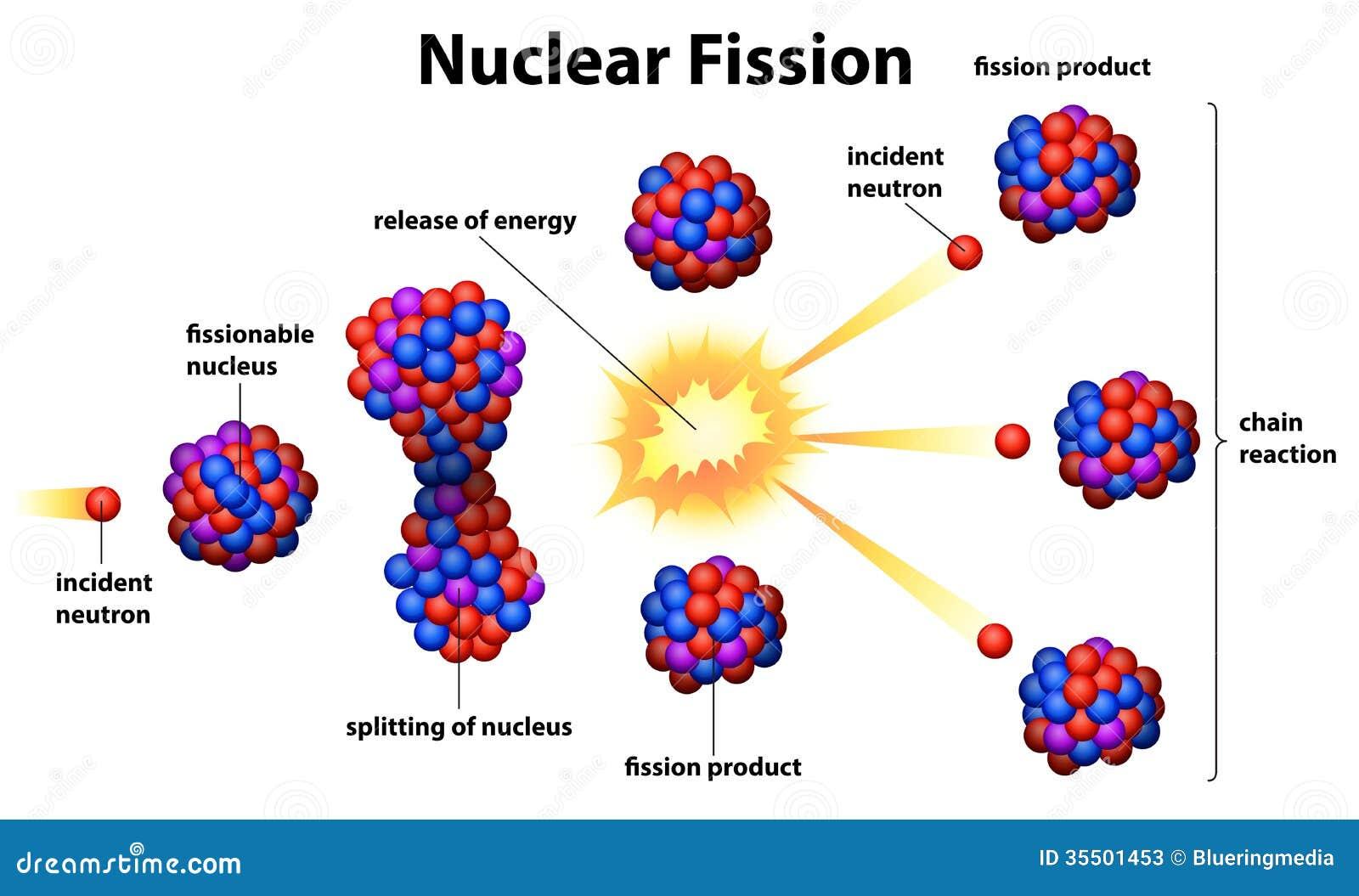 Fenomene - Fenomene asimetrice - Pagina 2 Nuclear-fission-illustration-white-background-35501453