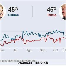 Estados Unidos / Elecciones  Presidenciales . 26da203d48a710b8c5805f915ba33780o