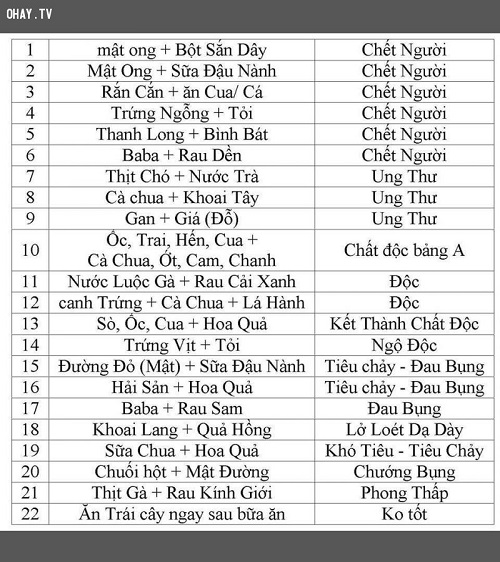 Món Kỵ Nhau  Ket-hop-ohay-tv-77879
