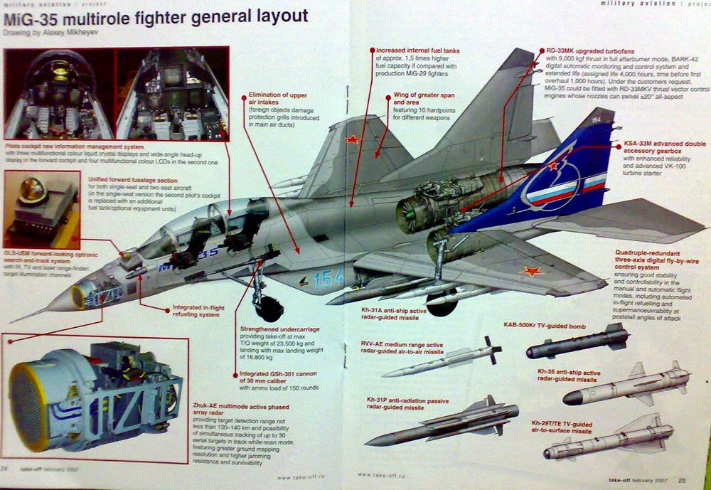 """مقارنة بين مقاتلة """"F-35"""" الأمريكية و""""Mig-35"""" الروسية MiG-35-3"""