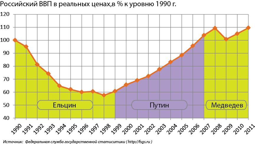 Тем временем в России - Страница 32 1342406445_D092D092D09F_D0A0D0A4_D181_1990_D0BFD0BE_2011_D0B3D0B3