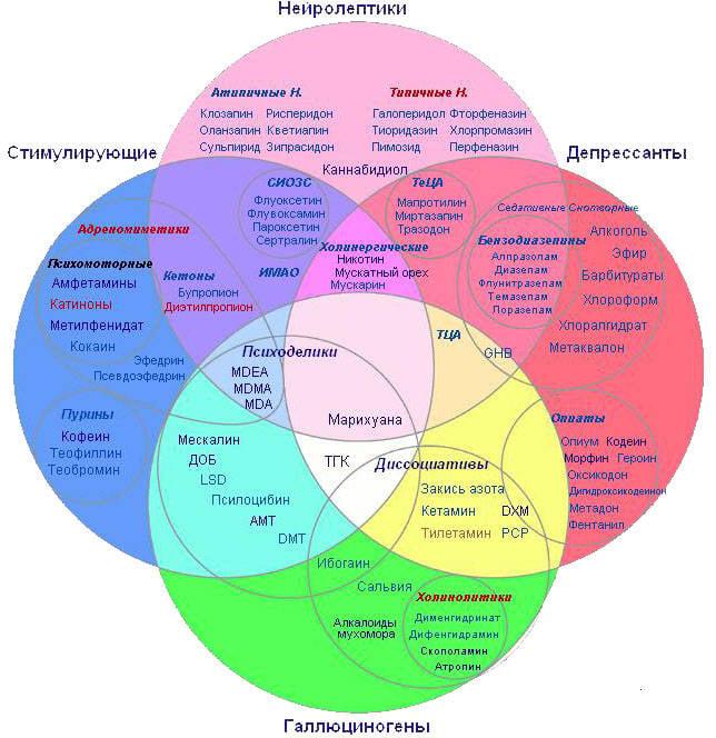 Психологическое оружие 1390273971_klassifikatsiya_narkotikov