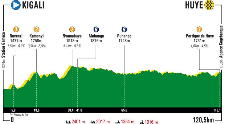 Parcours des courses - Page 8 Tour-du-rwanda-2019-stage-2-profile