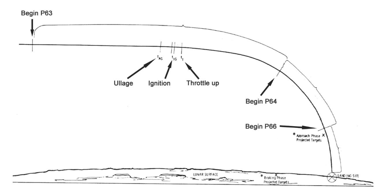 AMSO - Cercasi guida simulazione apollo 11 AMSO Lm_landing_schema_1