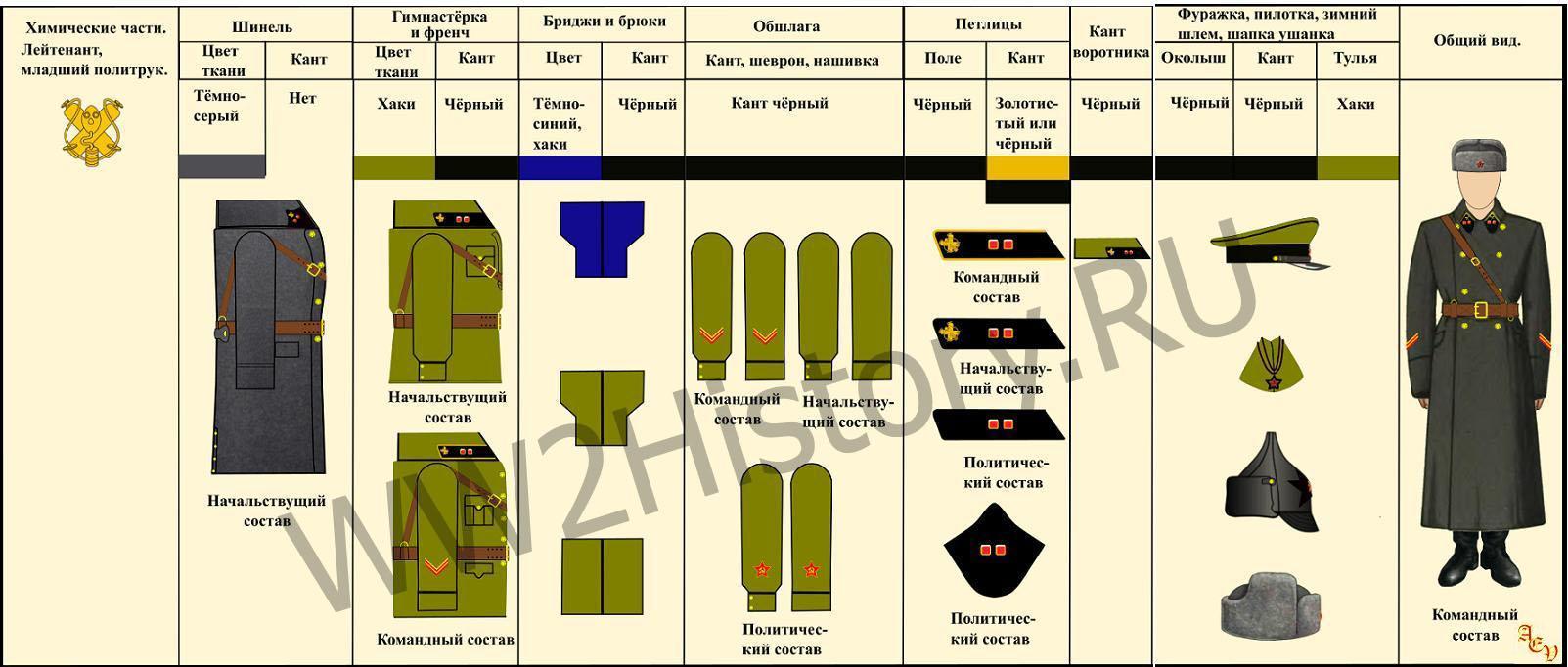 Таблица формы одежды командного, начальствующего и политического состава РККА на 22.6.1941 года 7ffd2395