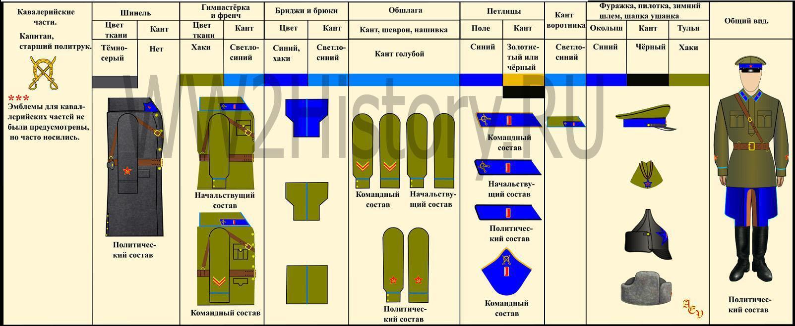 Таблица формы одежды командного, начальствующего и политического состава РККА на 22.6.1941 года Aafd2395