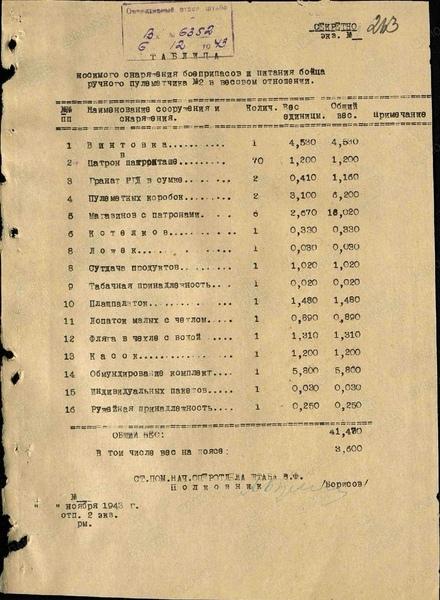 Перечень носимого снаряжения , боеприпасов и питания в весовом исчислении . пулемётчика дп -27 №1, №2 , стрелка и автоматчика . Ad22f9c5
