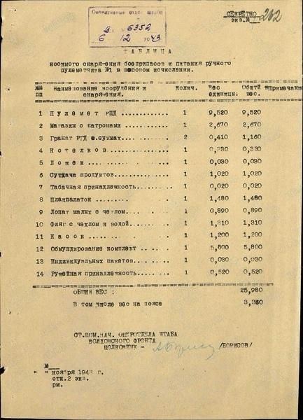 Перечень носимого снаряжения , боеприпасов и питания в весовом исчислении . пулемётчика дп -27 №1, №2 , стрелка и автоматчика . Dd22f9c5