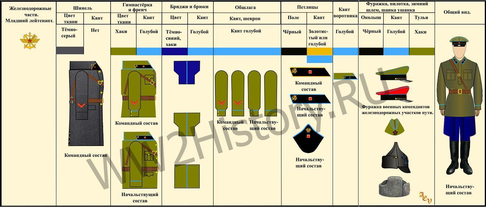Таблица формы одежды командного, начальствующего и политического состава РККА на 22.6.1941 года 420e2395