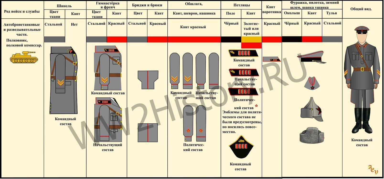 Таблица формы одежды командного, начальствующего и политического состава РККА на 22.6.1941 года 3fed2395