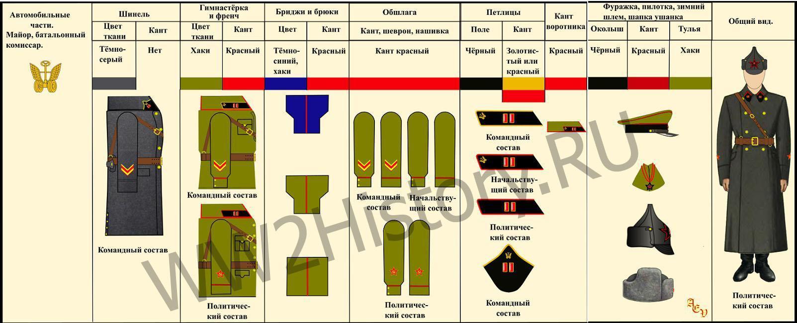 Таблица формы одежды командного, начальствующего и политического состава РККА на 22.6.1941 года 370e2395