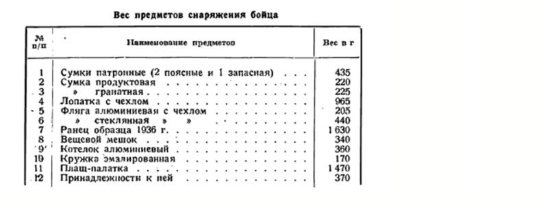 Фляги СССР и современной России 1f860e65