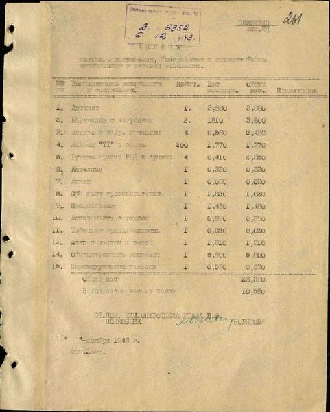 Перечень носимого снаряжения , боеприпасов и питания в весовом исчислении . пулемётчика дп -27 №1, №2 , стрелка и автоматчика . 0d22f9c5
