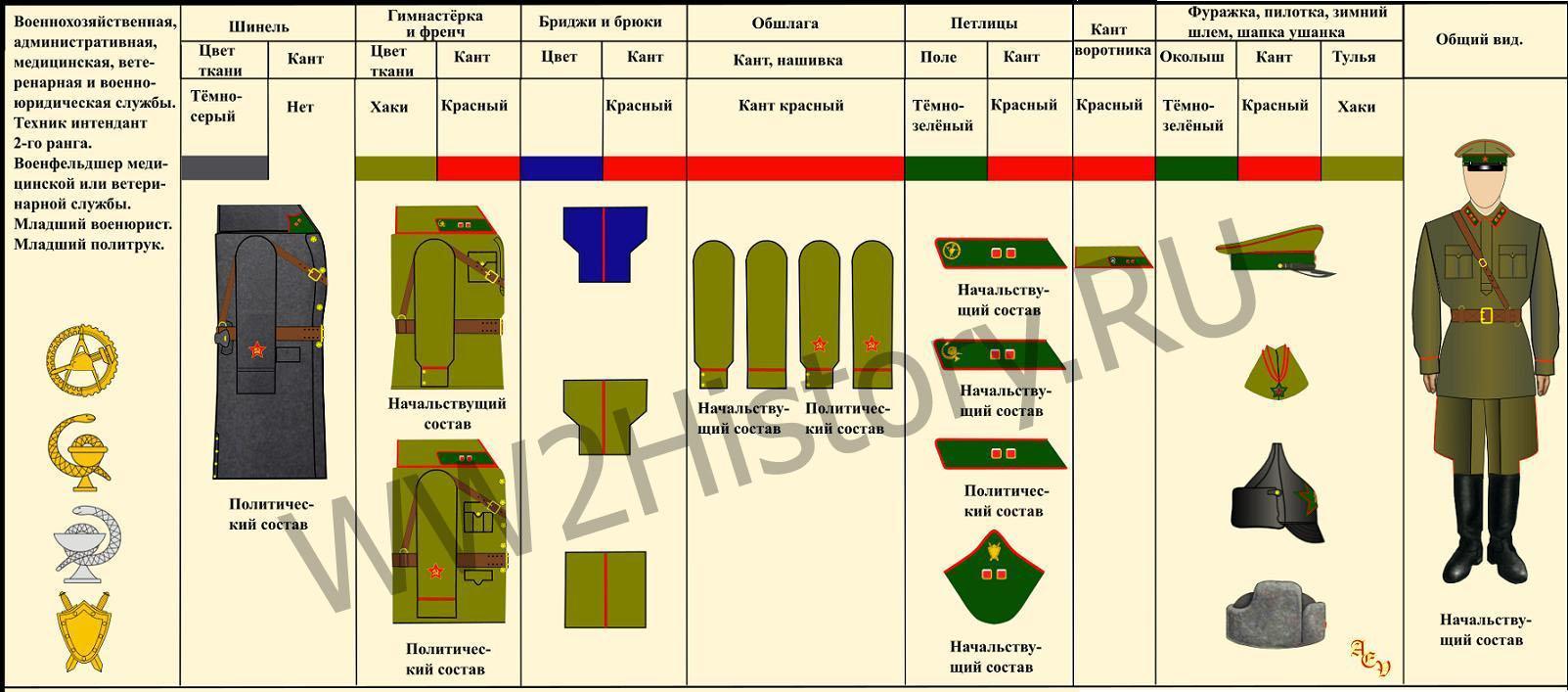 Таблица формы одежды командного, начальствующего и политического состава РККА на 22.6.1941 года 590e2395